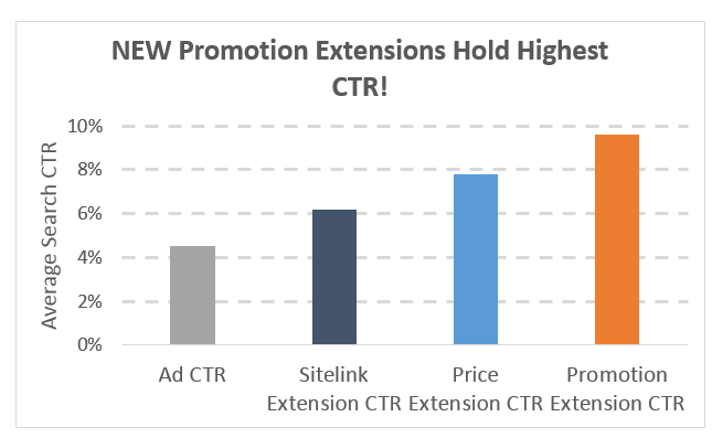 adwords-promo-extensions-high-ctr.png.55fbf4c25845874f9353881ddede3e2a.png