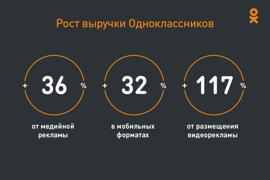 odnoklassniki_rost_vyruchki.jpg.6ed599922c9e97d4583f94b3ddc7d9f1.jpg